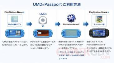 UMD Passport